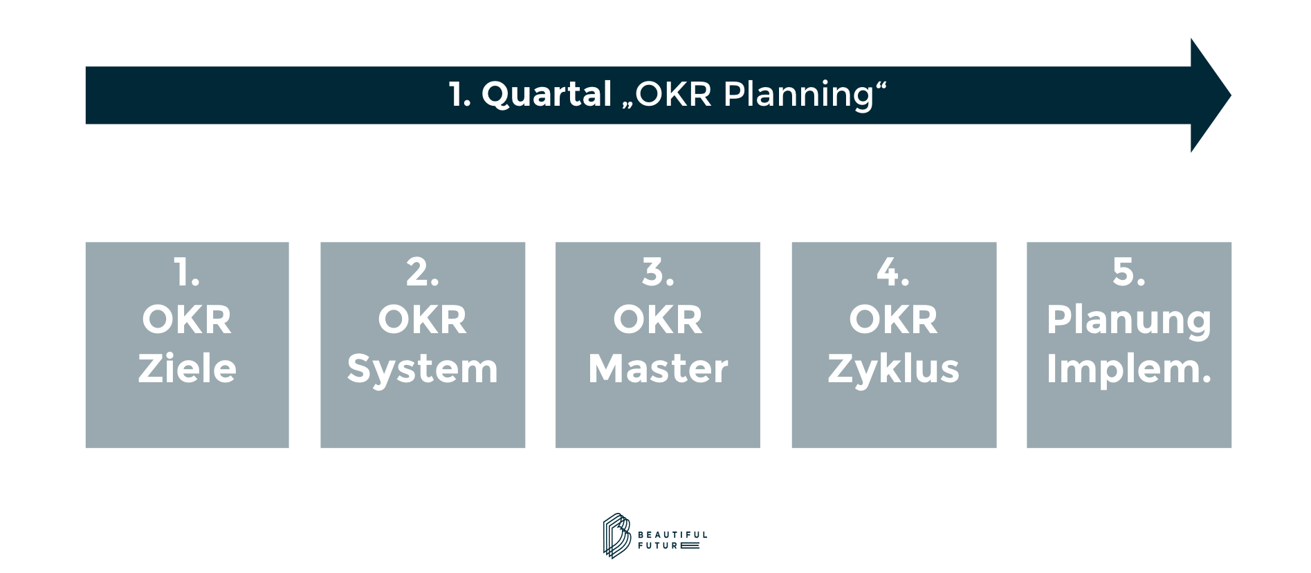 OKR Implementierung Planungsphase