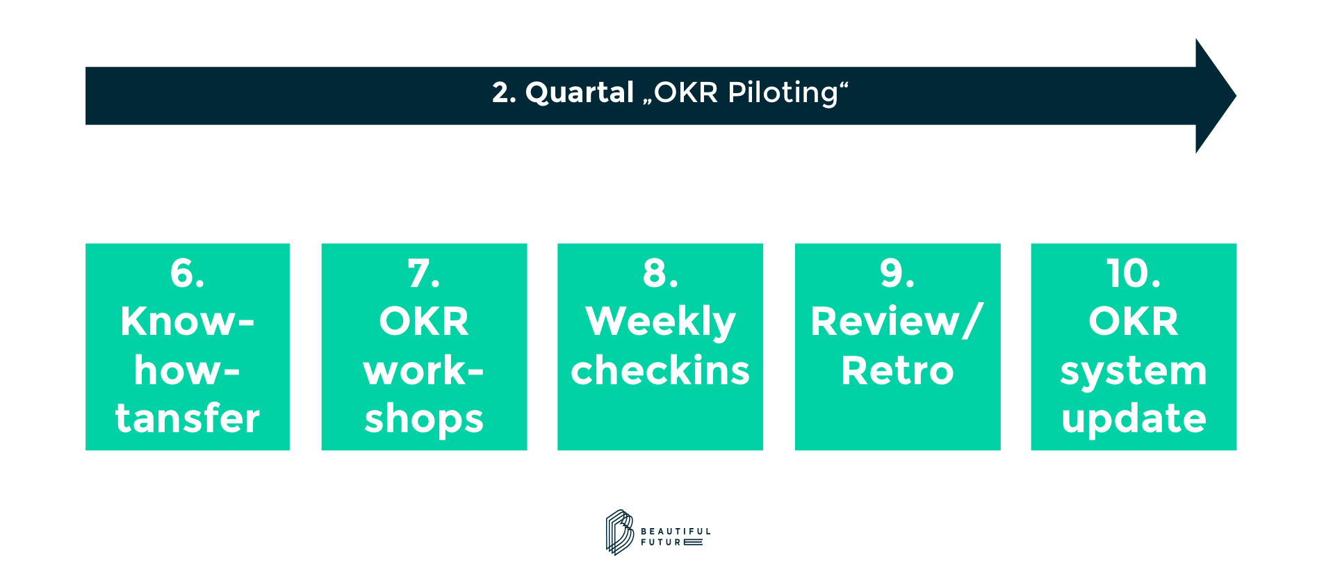 OKR Implementierung Pilotphase